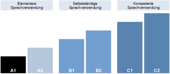 Sprachniveau A1 im Gemeinsamen Europäischen Referenzrahmen (GER)