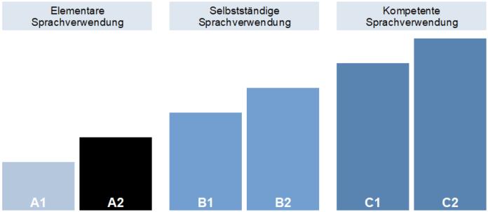 Sprachniveau A2 im Gemeinsamen Europäischen Referenzrahmen (GER)